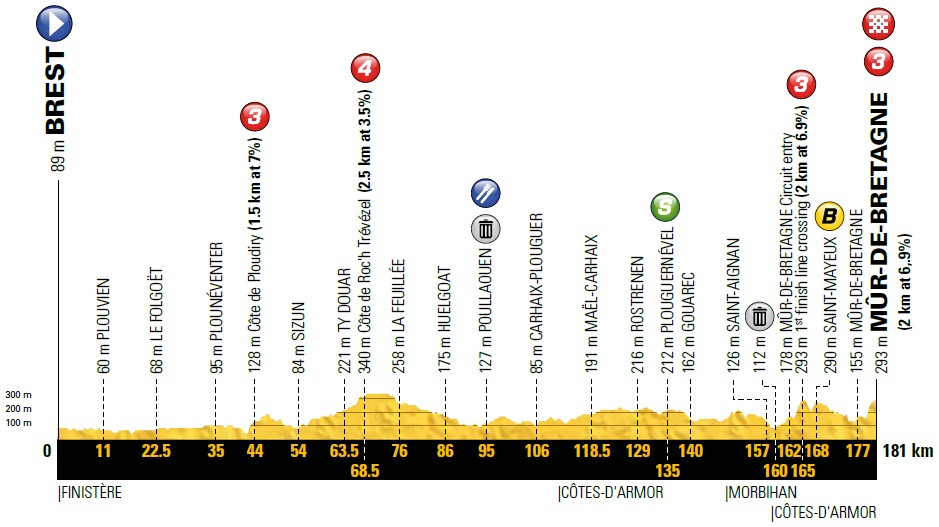 Race profile, Tour de France