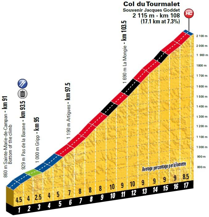 Höhenprofil Tour de France 2018 - Etappe 19, Col du Tourmalet
