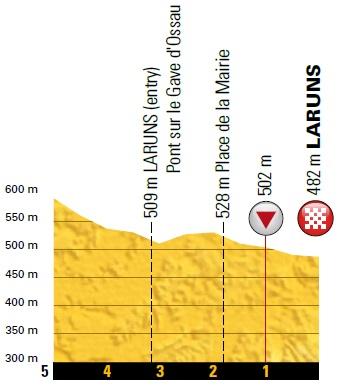 Höhenprofil Tour de France 2018 - Etappe 19, letzte 5 km