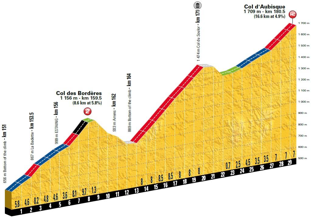 Höhenprofil Tour de France 2018 - Etappe 19, Col des Bordères und Col d'Aubisque