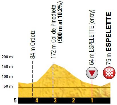 Höhenprofil Tour de France 2018 - Etappe 20, letzte 5 km