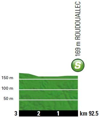 Höhenprofil Tour de France 2018 - Etappe 5, Zwischensprint