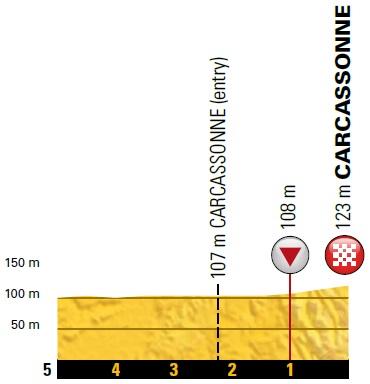 Höhenprofil Tour de France 2018 - Etappe 15, letzte 5 km