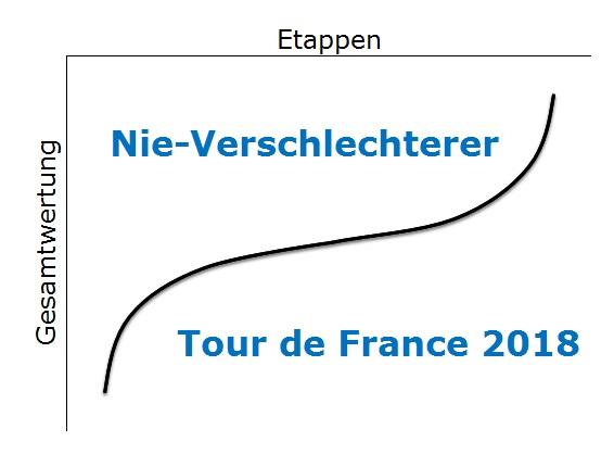 Nie-Verschlechterer Tour de France 2018