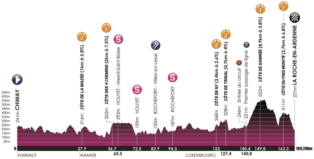 Höhenprofil VOO-Tour de Wallonie 2018 - Etappe 3