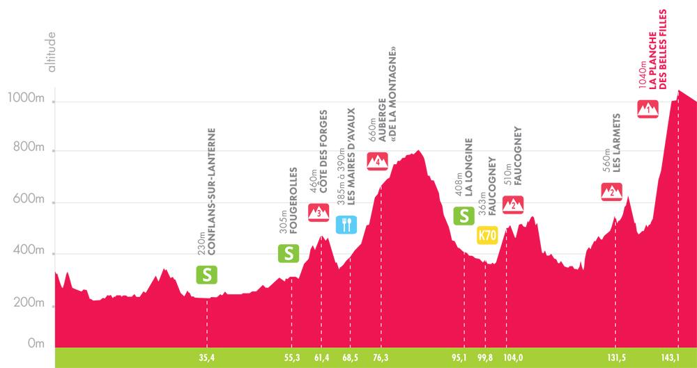 Höhenprofil Tour Alsace 2018 - Etappe 3