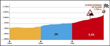Höhenprofil Vuelta a Burgos 2018 - Etappe 4, letzte 3 km