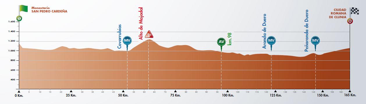 Höhenprofil Vuelta a Burgos 2018 - Etappe 4