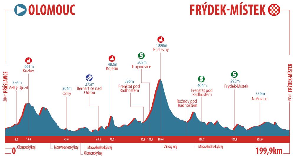 Höhenprofil Czech Cycling Tour 2018 - Etappe 2