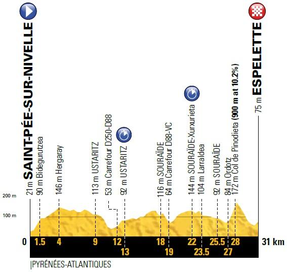 Vorschau & Favoriten Tour de France, Etappe 20