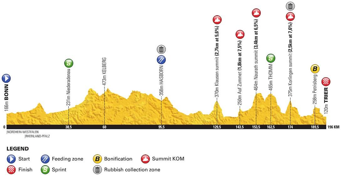 Höhenprofil Deutschland Tour 2018 - Etappe 2