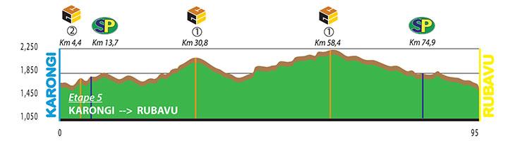 Höhenprofil Tour du Rwanda 2018 - Etappe 5