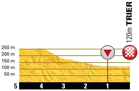Höhenprofil Deutschland Tour 2018 - Etappe 2, letzte 5 km