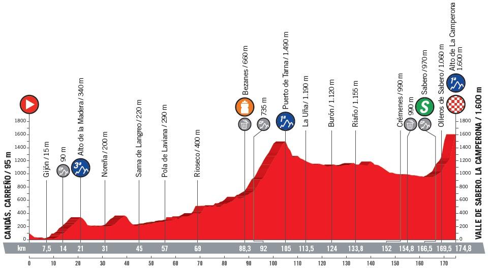 Höhenprofil Vuelta a España 2018 - Etappe 13