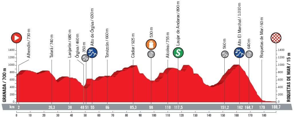 Höhenprofil Vuelta a España 2018 - Etappe 5