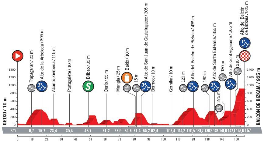 Höhenprofil Vuelta a España 2018 - Etappe 17