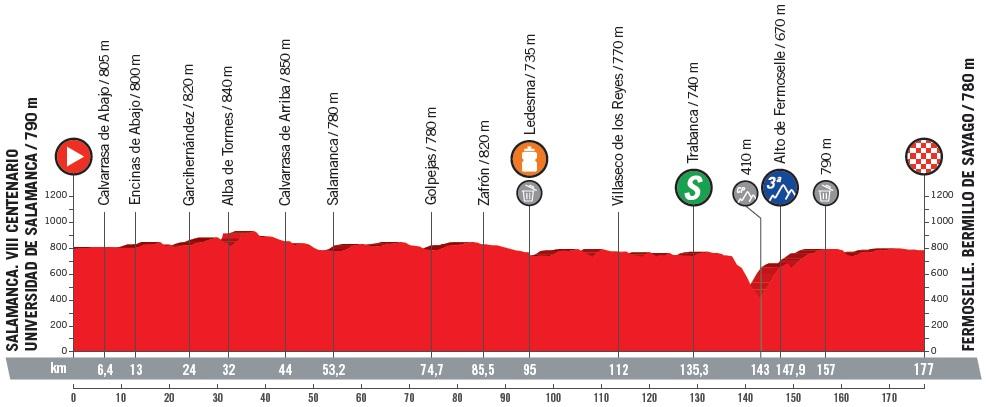 Höhenprofil Vuelta a España 2018 - Etappe 10
