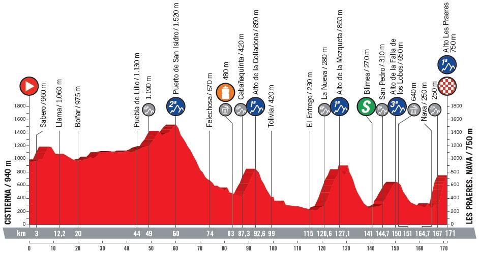 Höhenprofil Vuelta a España 2018 - Etappe 14