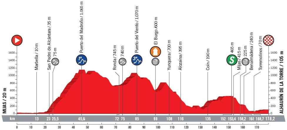 Höhenprofil Vuelta a España 2018 - Etappe 3