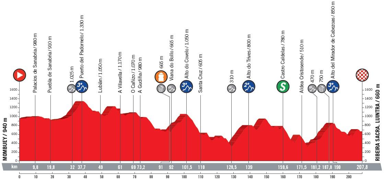 Höhenprofil Vuelta a España 2018 - Etappe 11