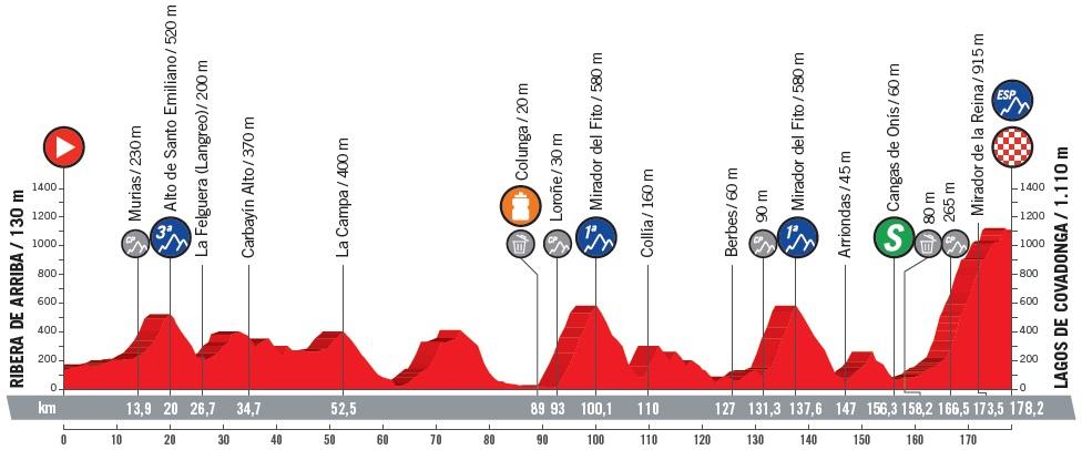 Höhenprofil Vuelta a España 2018 - Etappe 15