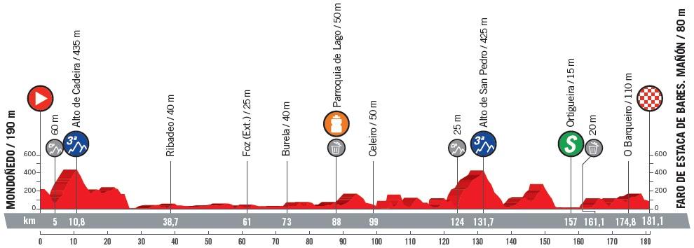 Höhenprofil Vuelta a España 2018 - Etappe 12