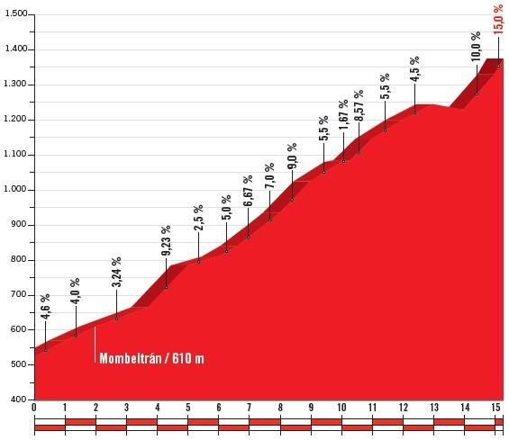 Höhenprofil Vuelta a España 2018 - Etappe 9, Puerto del Pico