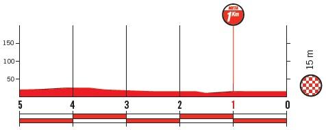 Höhenprofil Vuelta a España 2018 - Etappe 5, letzte 5 km