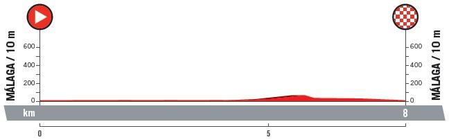 Vorschau & Favoriten Vuelta a España, Etappe 1