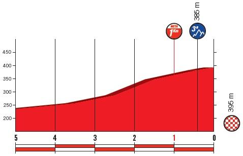 Höhenprofil Vuelta a España 2018 - Etappe 2, letzte 5 km