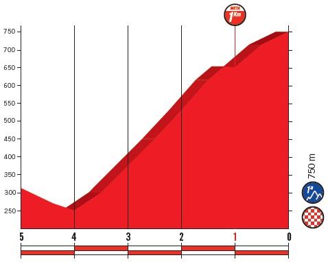 Höhenprofil Vuelta a España 2018 - Etappe 14, letzte 5 km