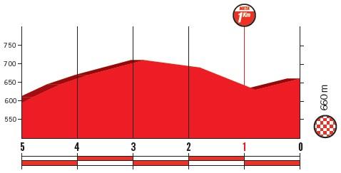 Höhenprofil Vuelta a España 2018 - Etappe 11, letzte 5 km