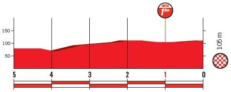Höhenprofil Vuelta a España 2018 - Etappe 3, letzte 5 km