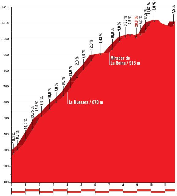 Höhenprofil Vuelta a España 2018 - Etappe 15, Lagos de Covadonga