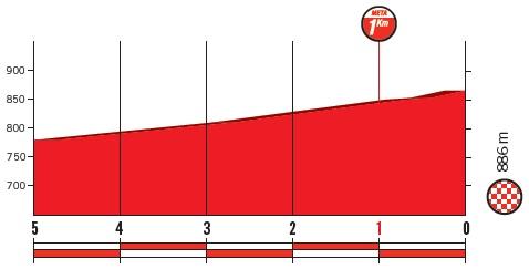 Höhenprofil Vuelta a España 2018 - Etappe 7, letzte 5 km