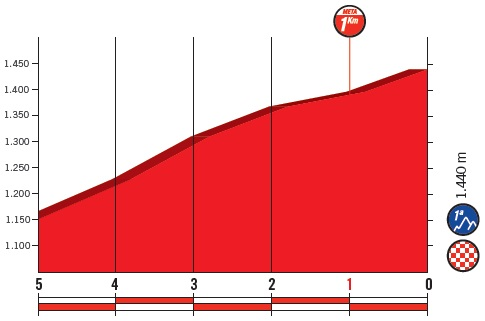 Höhenprofil Vuelta a España 2018 - Etappe 4, letzte 5 km