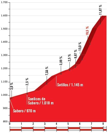 Höhenprofil Vuelta a España 2018 - Etappe 13, Alto de La Camperona