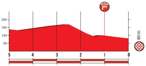 Höhenprofil Vuelta a España 2018 - Etappe 12, letzte 5 km