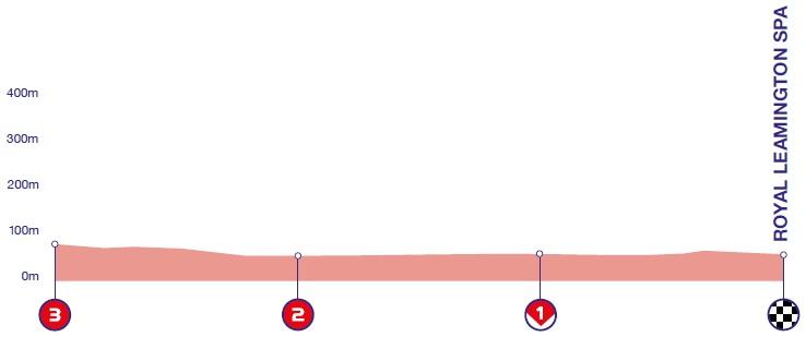 Höhenprofil OVO Energy Tour of Britain 2018 - Etappe 4, letzte 3 km