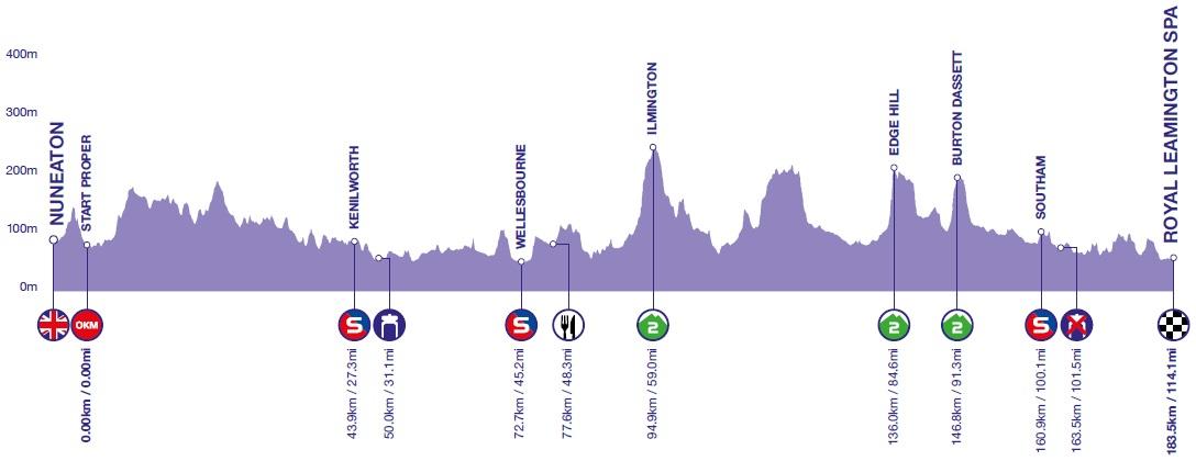 Höhenprofil OVO Energy Tour of Britain 2018 - Etappe 4