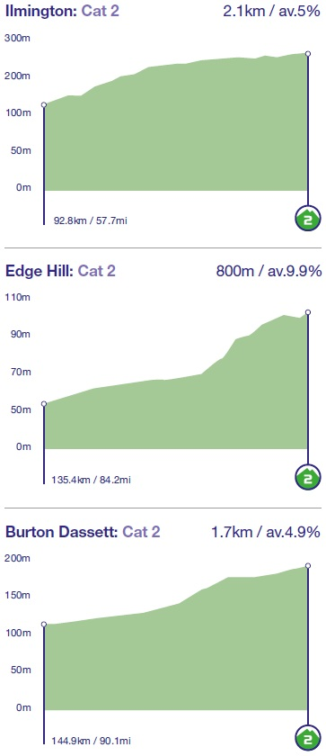 Höhenprofil OVO Energy Tour of Britain 2018 - Etappe 4, Anstiege