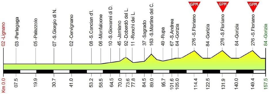 Höhenprofil Giro della Regione Friuli Venezia Giulia 2018 - Etappe 3