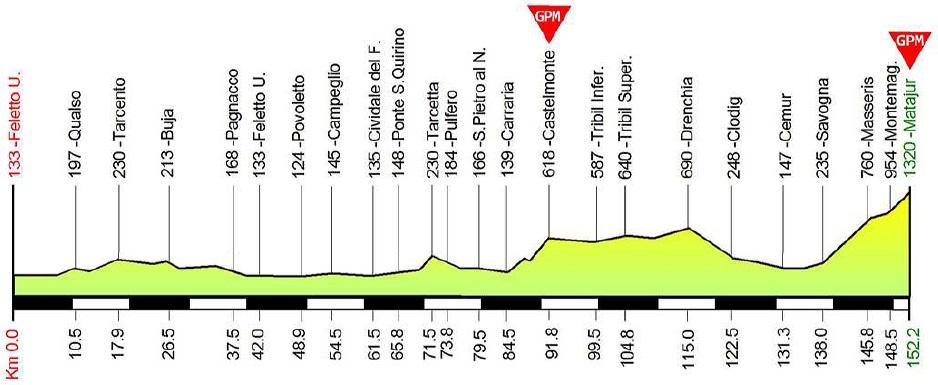 Höhenprofil Giro della Regione Friuli Venezia Giulia 2018 - Etappe 2