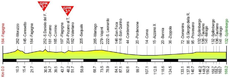 Höhenprofil Giro della Regione Friuli Venezia Giulia 2018 - Etappe 1