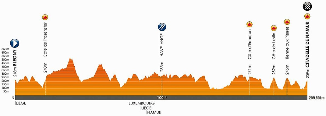 Höhenprofil Grand Prix de Wallonie 2018