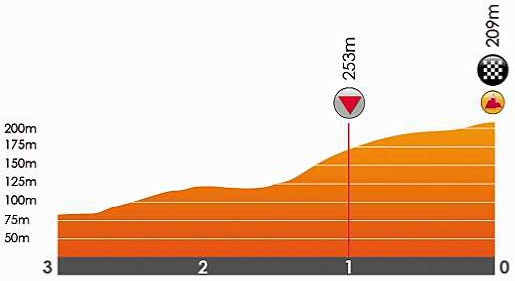 Höhenprofil Grand Prix de Wallonie 2018, letzte 3 km