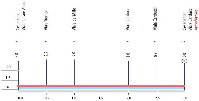 Höhenprofil Memorial Marco Pantani 2018, letzte 3 km