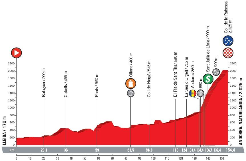 Vorschau & Favoriten Vuelta a España, Etappe 19