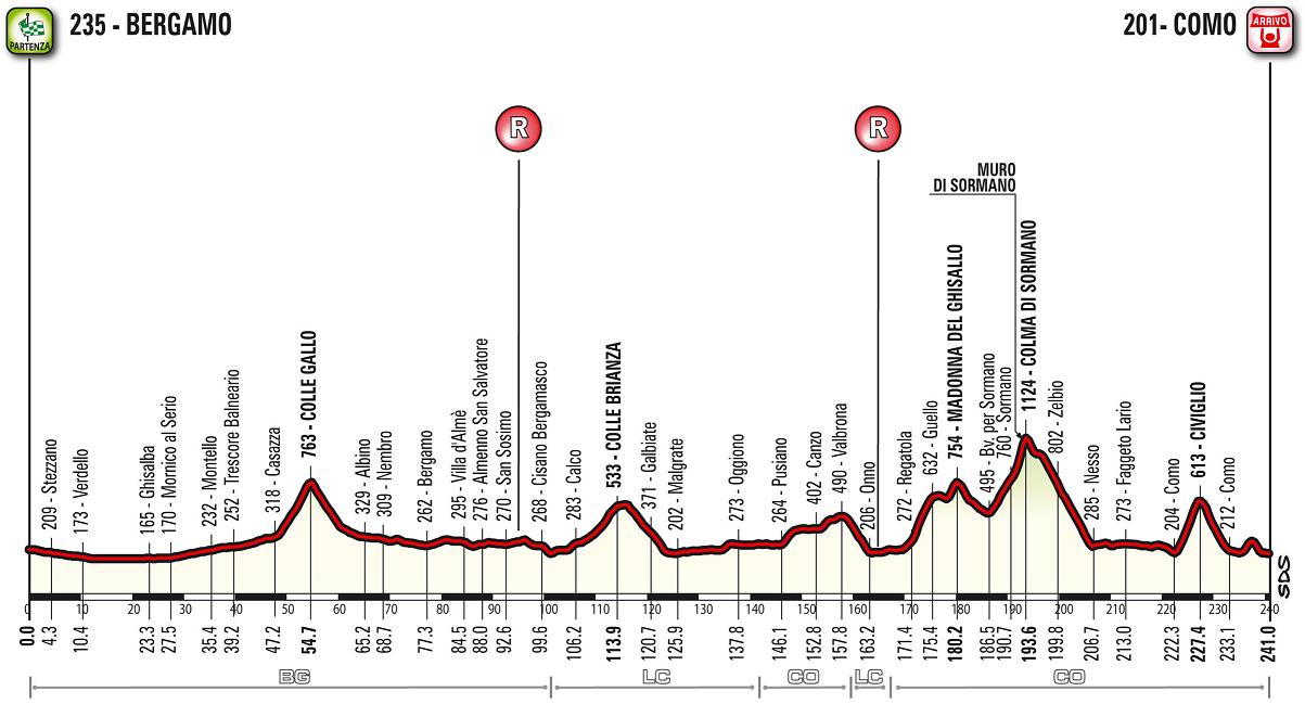 Höhenprofil Il Lombardia 2018