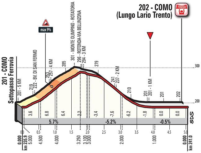 Höhenprofil Il Lombardia 2018, Civiglio, letzte 5 km